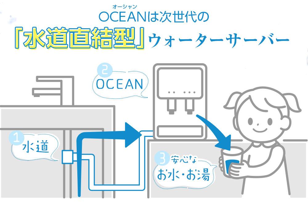 次世代の水道直結型ウォーターサーバー